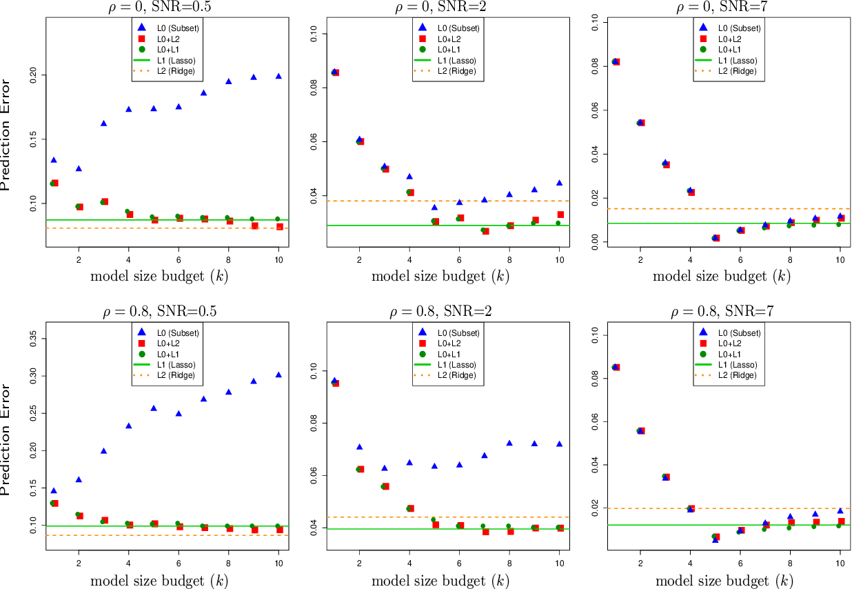 Figure 1 for Subset Selection with Shrinkage: Sparse Linear Modeling when the SNR is low