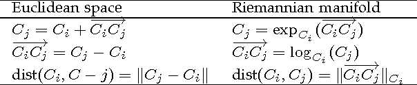 Figure 2 for A Diffusion Process on Riemannian Manifold for Visual Tracking