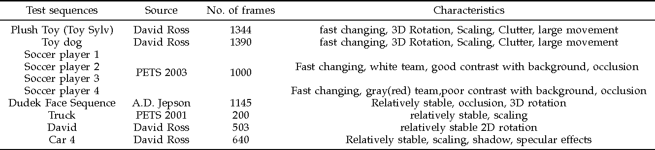 Figure 4 for A Diffusion Process on Riemannian Manifold for Visual Tracking