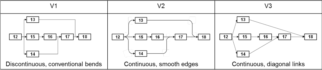 Age-robust cognitive ergonomic design of network diagrams in