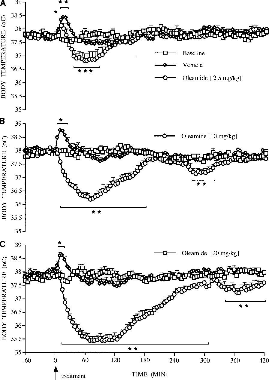 PDF] Effect of Oleamide on Sleep and Its Relationship to