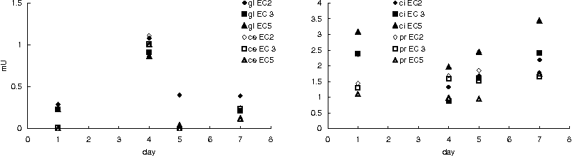 Figure 3 from Abiotic and biotic factors in the nutrient solution