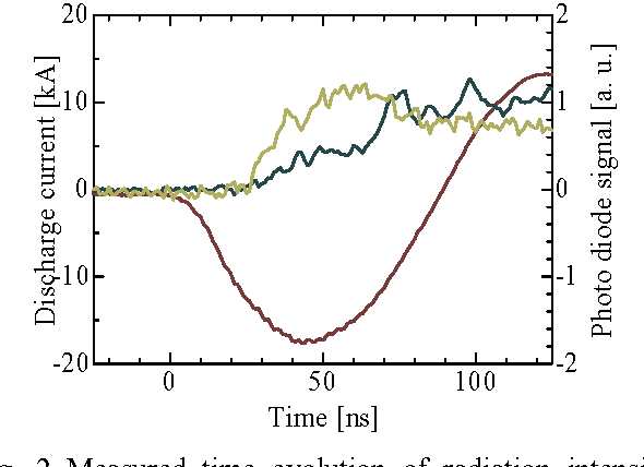 Fig. 2 Measured time evolution of radiation intensity. Green line: Radiation intensity in the range from 20 nm to 100 nm. Black line: EUV radiation intensity. Brown line: Discharge current wave form.