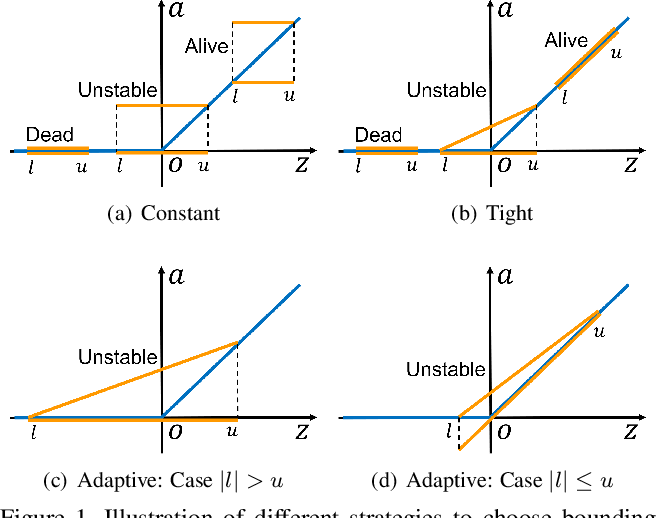 Figure 1 for Towards Evaluating and Training Verifiably Robust Neural Networks