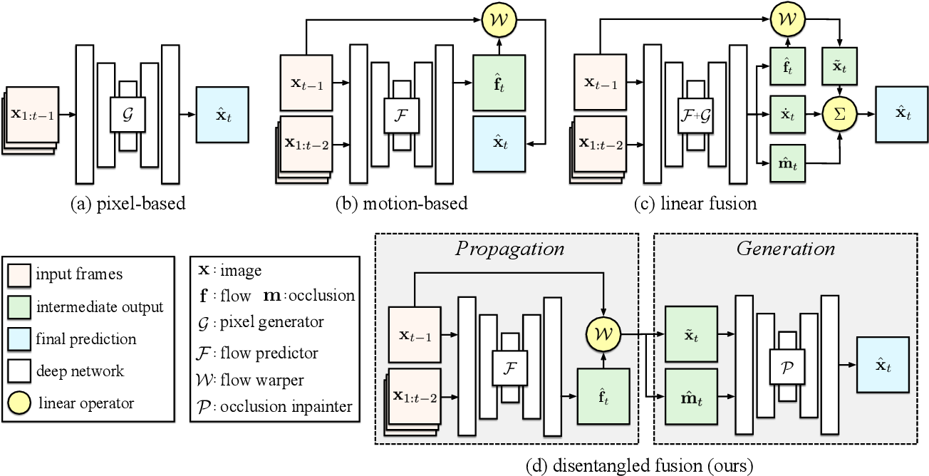 Figure 3 for Disentangling Propagation and Generation for Video Prediction