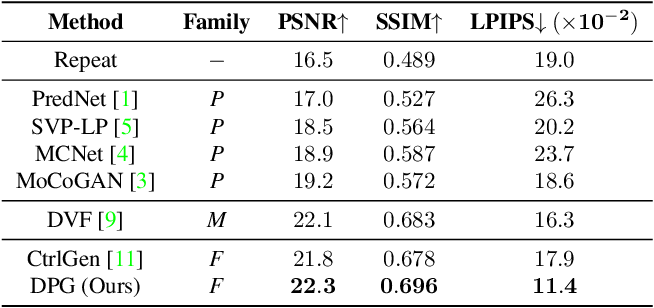 Figure 4 for Disentangling Propagation and Generation for Video Prediction
