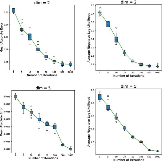 Figure 3 for GBHT: Gradient Boosting Histogram Transform for Density Estimation