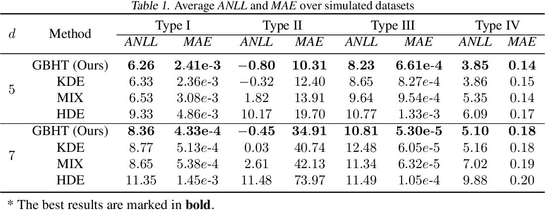 Figure 2 for GBHT: Gradient Boosting Histogram Transform for Density Estimation