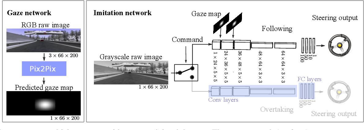 Figure 1 for Gaze Training by Modulated Dropout Improves Imitation Learning