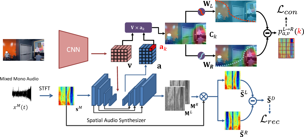 Figure 1 for Exploiting Audio-Visual Consistency with Partial Supervision for Spatial Audio Generation