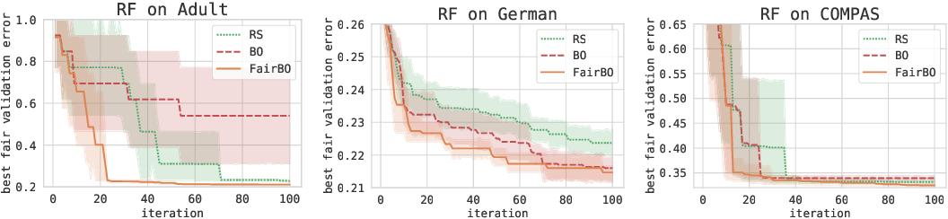 Figure 2 for Fair Bayesian Optimization