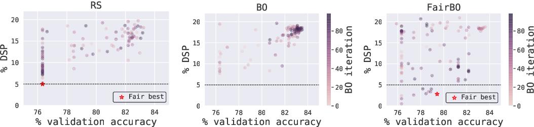 Figure 3 for Fair Bayesian Optimization