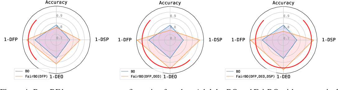 Figure 4 for Fair Bayesian Optimization