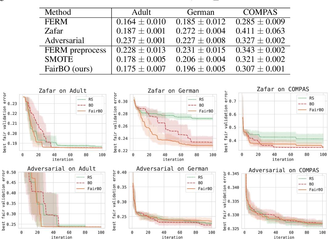 Figure 1 for Fair Bayesian Optimization