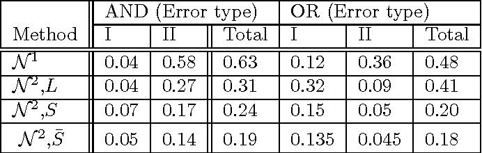 Figure 2 for Model Selection in Undirected Graphical Models with the Elastic Net