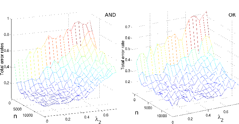 Figure 1 for Model Selection in Undirected Graphical Models with the Elastic Net