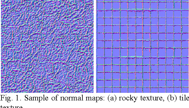 Error analysis of 3Dc-based normal map compression and its