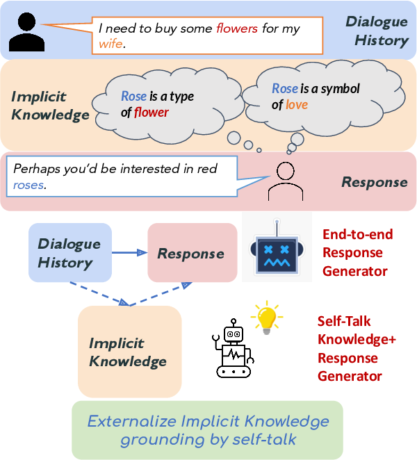 Figure 1 for Think Before You Speak: Using Self-talk to Generate Implicit Commonsense Knowledge for Response Generation