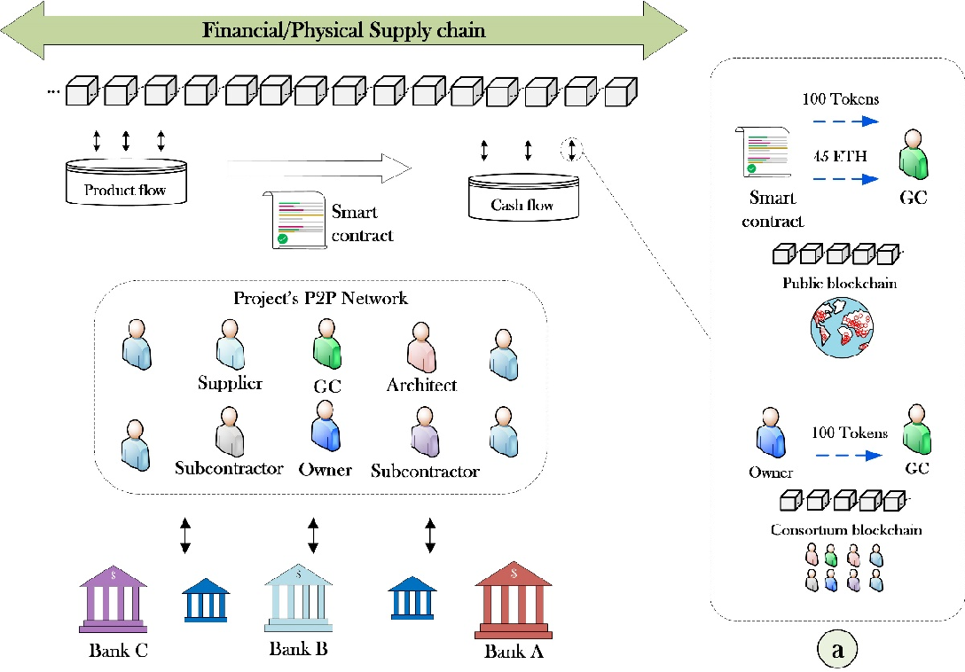 Figure 2 for The Application of Blockchain-Based Crypto Assets for Integrating the Physical and Financial Supply Chains in the Construction & Engineering Industry