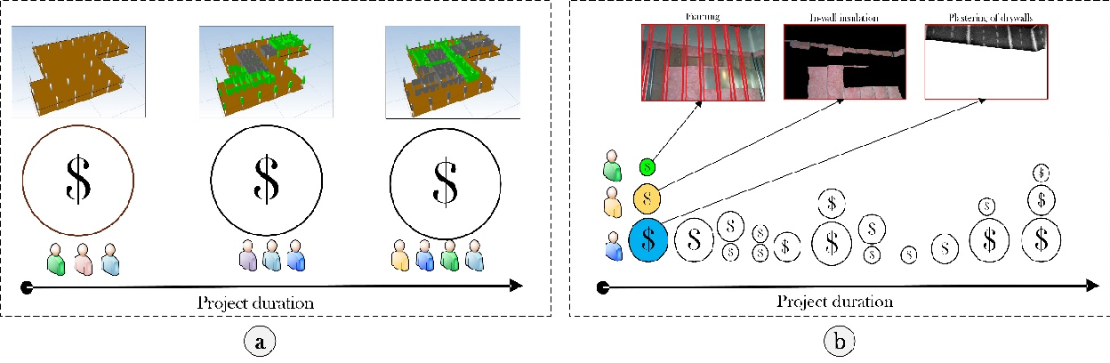 Figure 3 for The Application of Blockchain-Based Crypto Assets for Integrating the Physical and Financial Supply Chains in the Construction & Engineering Industry