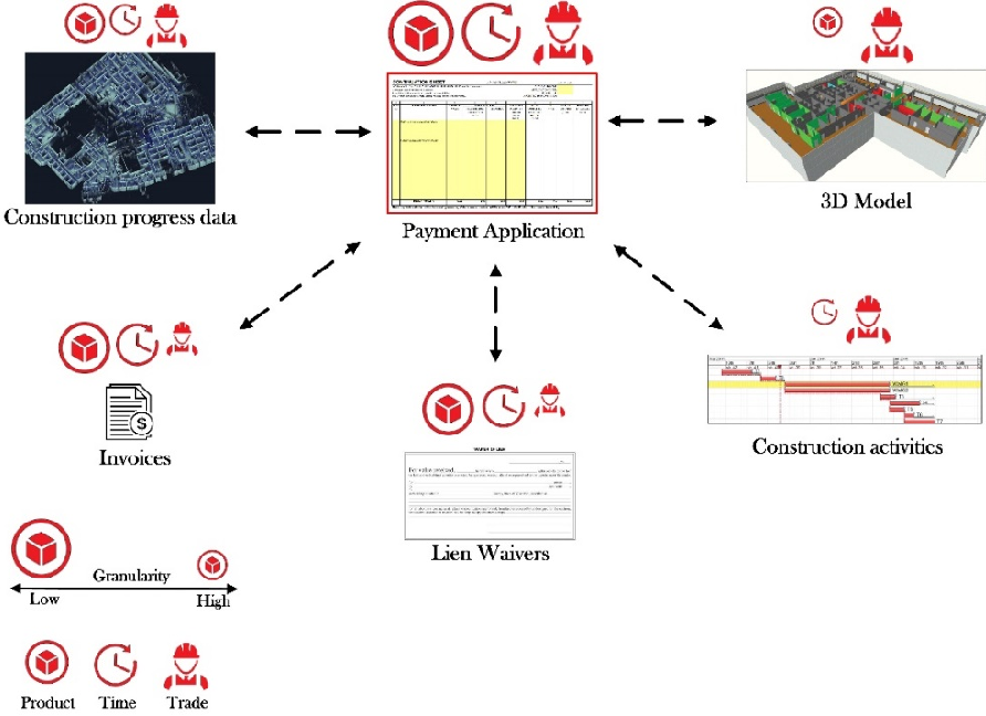 Figure 4 for The Application of Blockchain-Based Crypto Assets for Integrating the Physical and Financial Supply Chains in the Construction & Engineering Industry