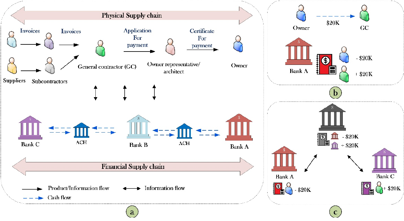 Figure 1 for The Application of Blockchain-Based Crypto Assets for Integrating the Physical and Financial Supply Chains in the Construction & Engineering Industry