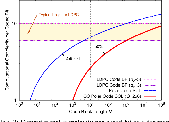 Figure 2 for Protograph-Based Design for QC Polar Codes