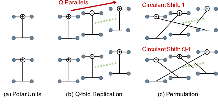 Figure 3 for Protograph-Based Design for QC Polar Codes