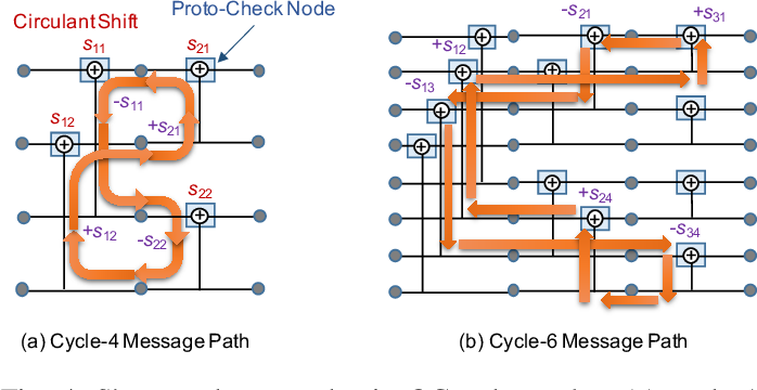 Figure 4 for Protograph-Based Design for QC Polar Codes