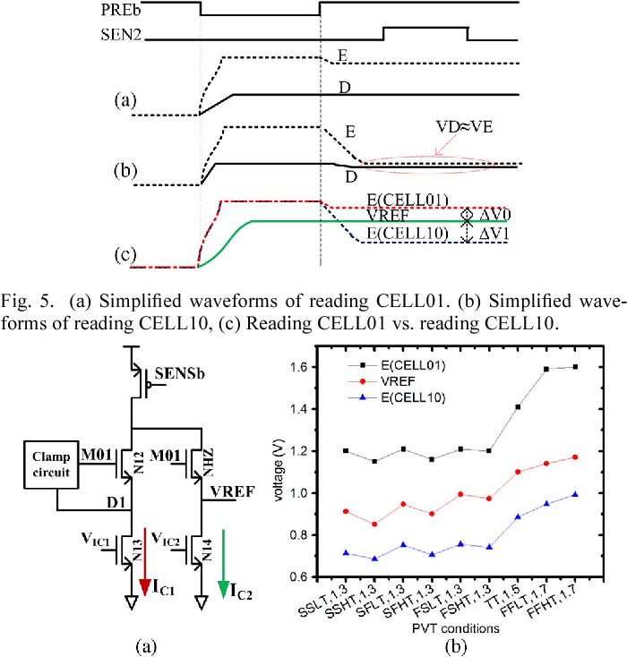 Figure 5 from A 1 35-V 16-Mb Twin-Bit-Cell Virtual-Ground