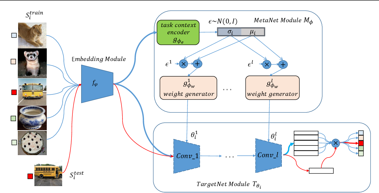 Figure 1 for LGM-Net: Learning to Generate Matching Networks for Few-Shot Learning