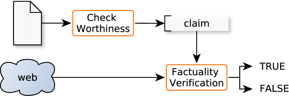 Figure 1 for Overview of the CLEF-2019 CheckThat!: Automatic Identification and Verification of Claims