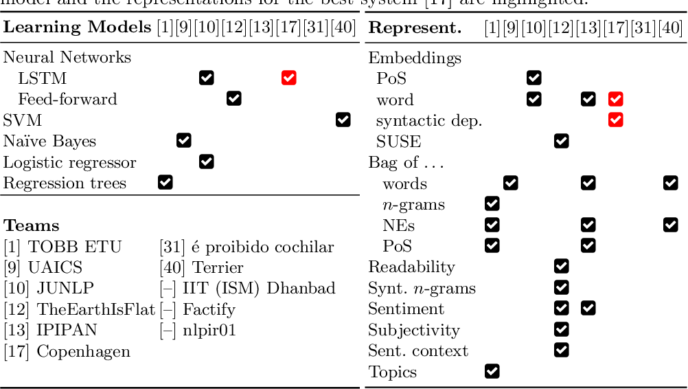 Figure 4 for Overview of the CLEF-2019 CheckThat!: Automatic Identification and Verification of Claims