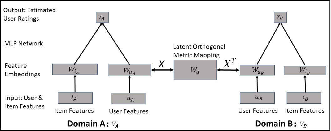 Figure 1 for Dual Metric Learning for Effective and Efficient Cross-Domain Recommendations