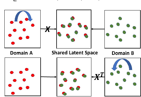 Figure 3 for Dual Metric Learning for Effective and Efficient Cross-Domain Recommendations
