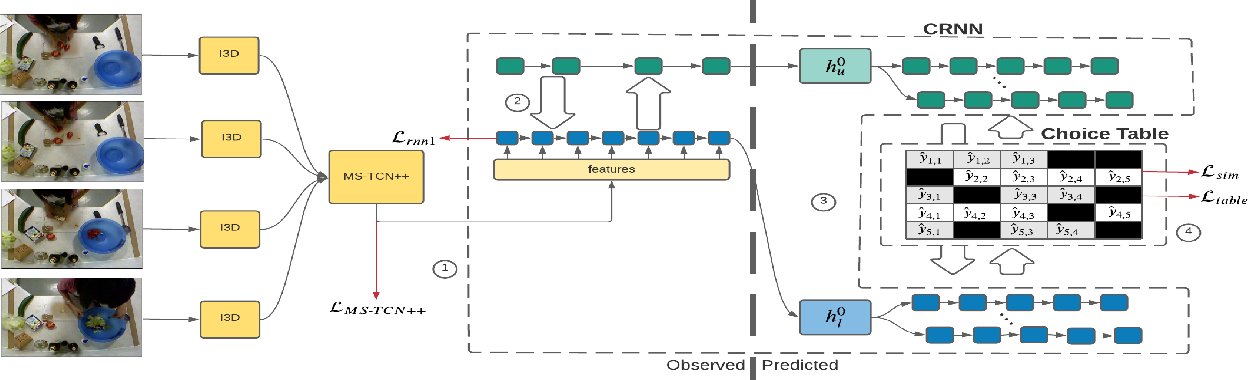Figure 1 for PLAN-B: Predicting Likely Alternative Next Best Sequences for Action Prediction