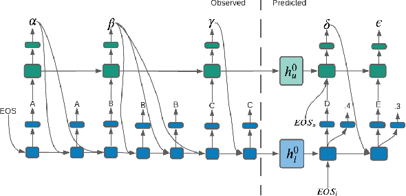 Figure 3 for PLAN-B: Predicting Likely Alternative Next Best Sequences for Action Prediction