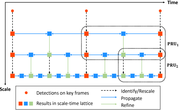 Figure 1 for Optimizing Video Object Detection via a Scale-Time Lattice