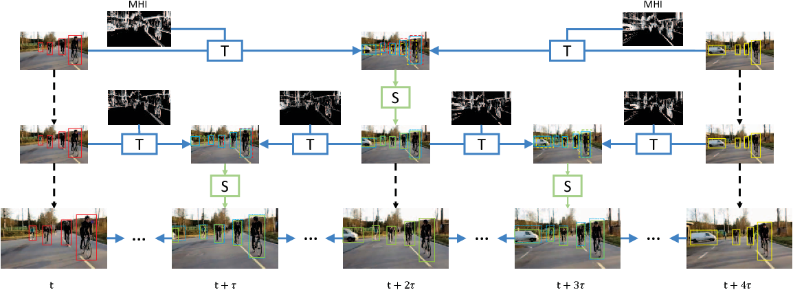 Figure 3 for Optimizing Video Object Detection via a Scale-Time Lattice