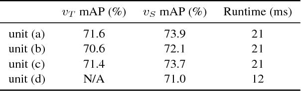 Figure 2 for Optimizing Video Object Detection via a Scale-Time Lattice