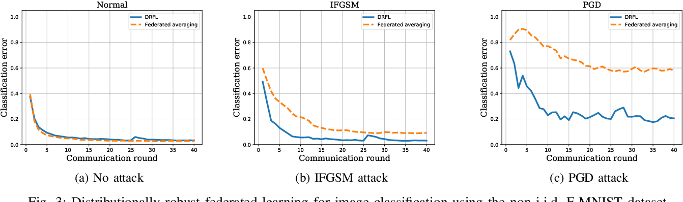 Figure 3 for Learning while Respecting Privacy and Robustness to Distributional Uncertainties and Adversarial Data