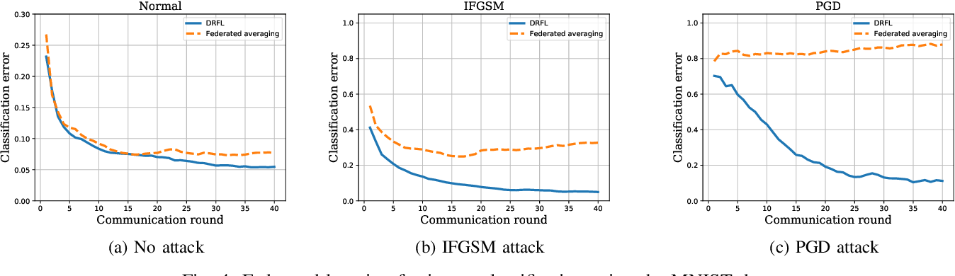 Figure 4 for Learning while Respecting Privacy and Robustness to Distributional Uncertainties and Adversarial Data