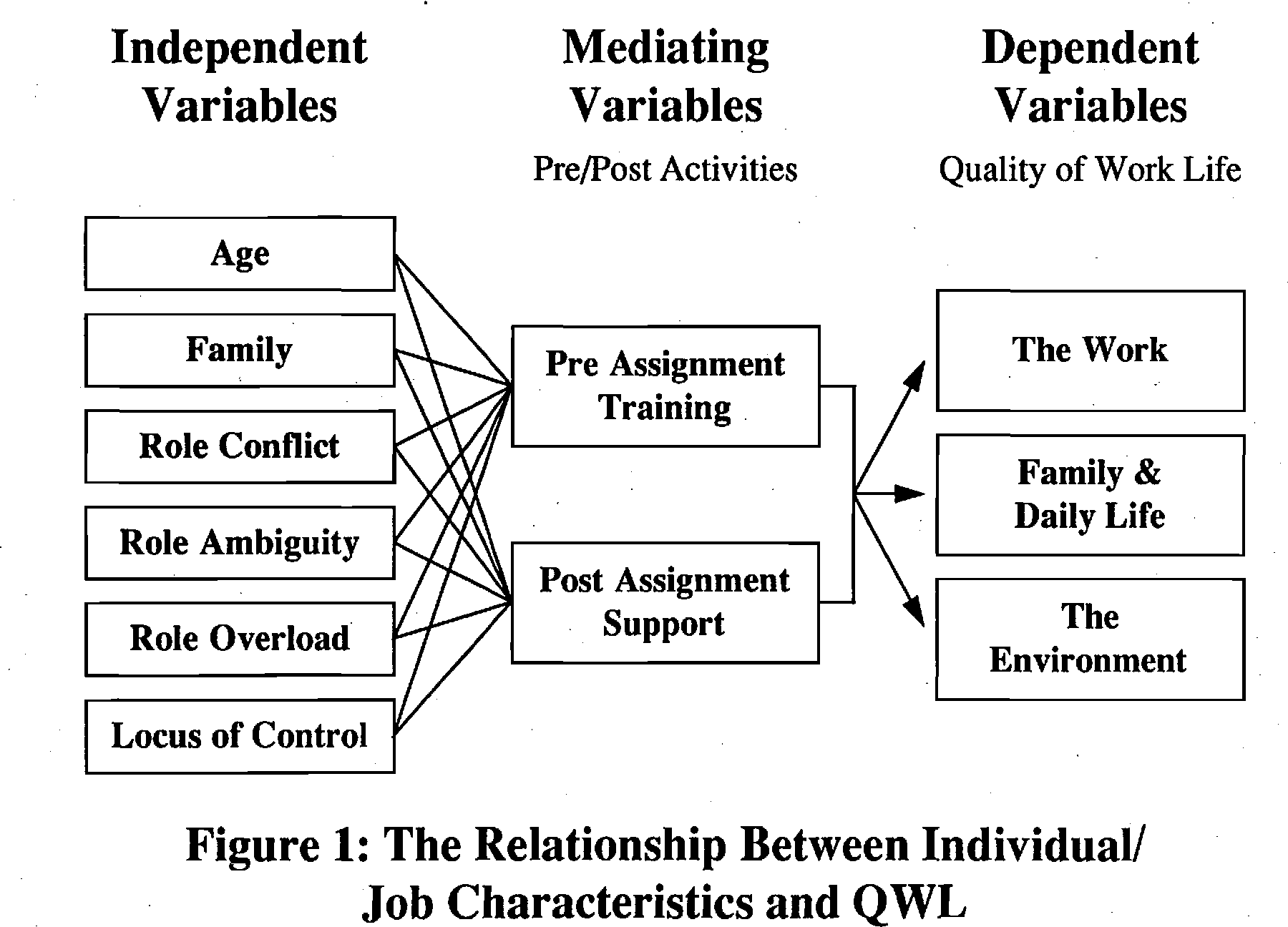 PDF] The Mediating effects of Pre- and Post-Assignment