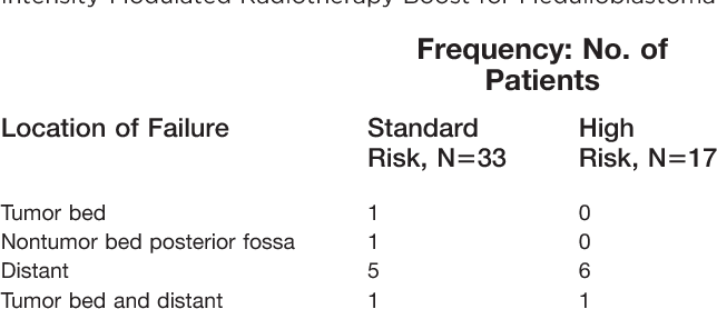 Table 1. Patterns of Failure in Children Who Received an Intensity-Modulated Radiotherapy Boost for Medulloblastoma