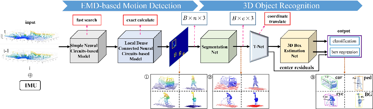 Figure 1 for Drosophila-Inspired 3D Moving Object Detection Based on Point Clouds