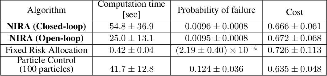 Figure 2 for Probabilistic Planning for Continuous Dynamic Systems under Bounded Risk