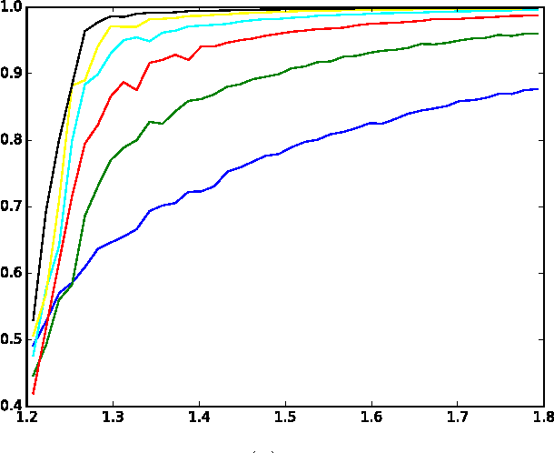 Figure 3 for Message-passing algorithms for synchronization problems over compact groups