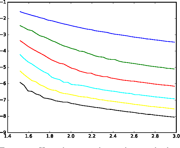 Figure 4 for Message-passing algorithms for synchronization problems over compact groups