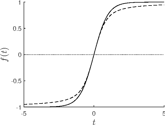 Figure 1 for Message-passing algorithms for synchronization problems over compact groups