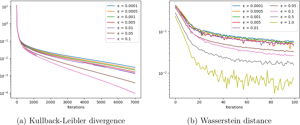 Figure 2 for General risk measures for robust machine learning